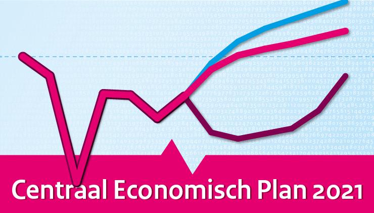 CPB: Economisch herstel inzicht, 2% groei
